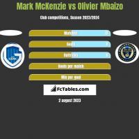 Mark McKenzie vs Olivier Mbaizo h2h player stats