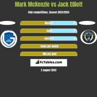 Mark McKenzie vs Jack Elliott h2h player stats