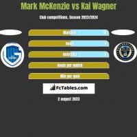 Mark McKenzie vs Kai Wagner h2h player stats
