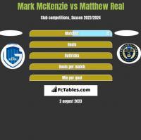 Mark McKenzie vs Matthew Real h2h player stats