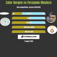 Zafer Gorgen vs Fernando Muslera h2h player stats