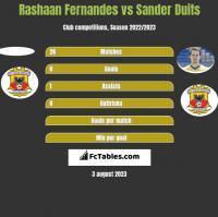 Rashaan Fernandes vs Sander Duits h2h player stats