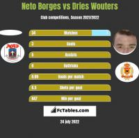 Neto Borges vs Dries Wouters h2h player stats
