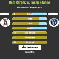 Neto Borges vs Logan Ndenbe h2h player stats