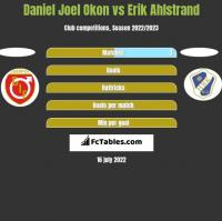 Daniel Joel Okon vs Erik Ahlstrand h2h player stats