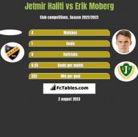 Jetmir Haliti vs Erik Moberg h2h player stats