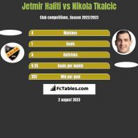 Jetmir Haliti vs Nikola Tkalcic h2h player stats