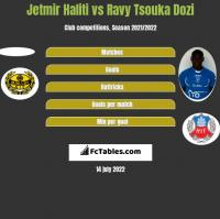 Jetmir Haliti vs Ravy Tsouka Dozi h2h player stats