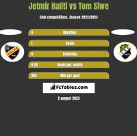 Jetmir Haliti vs Tom Siwe h2h player stats