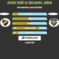 Jetmir Haliti vs Alexander Jallow h2h player stats