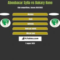 Aboubacar Sylla vs Bakary Kone h2h player stats
