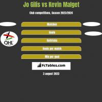 Jo Gilis vs Kevin Malget h2h player stats