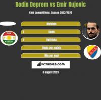 Rodin Deprem vs Emir Kujovic h2h player stats
