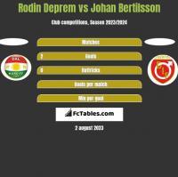 Rodin Deprem vs Johan Bertilsson h2h player stats