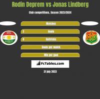 Rodin Deprem vs Jonas Lindberg h2h player stats