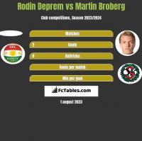 Rodin Deprem vs Martin Broberg h2h player stats