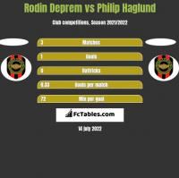 Rodin Deprem vs Philip Haglund h2h player stats
