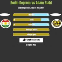 Rodin Deprem vs Adam Stahl h2h player stats