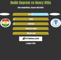 Rodin Deprem vs Henry Offia h2h player stats