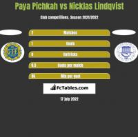 Paya Pichkah vs Nicklas Lindqvist h2h player stats