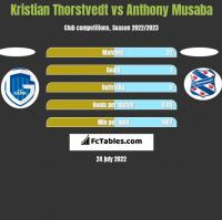Kristian Thorstvedt vs Anthony Musaba h2h player stats