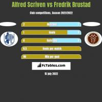 Alfred Scriven vs Fredrik Brustad h2h player stats