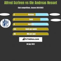 Alfred Scriven vs Ole Andreas Nesset h2h player stats