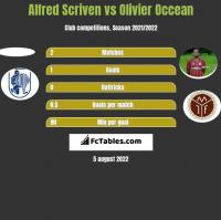 Alfred Scriven vs Olivier Occean h2h player stats