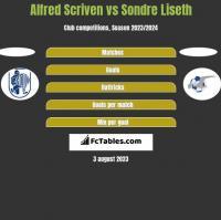 Alfred Scriven vs Sondre Liseth h2h player stats