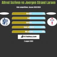 Alfred Scriven vs Joergen Strand Larsen h2h player stats