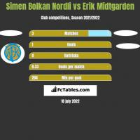 Simen Bolkan Nordli vs Erik Midtgarden h2h player stats