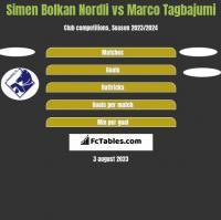 Simen Bolkan Nordli vs Marco Tagbajumi h2h player stats