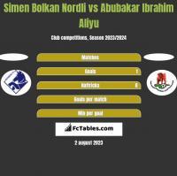 Simen Bolkan Nordli vs Abubakar Ibrahim Aliyu h2h player stats