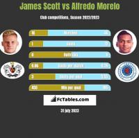 James Scott vs Alfredo Morelo h2h player stats