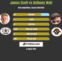 James Scott vs Anthony Watt h2h player stats