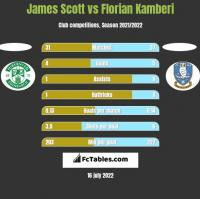 James Scott vs Florian Kamberi h2h player stats