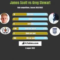 James Scott vs Greg Stewart h2h player stats