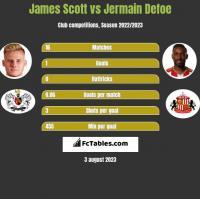 James Scott vs Jermain Defoe h2h player stats