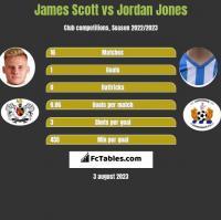 James Scott vs Jordan Jones h2h player stats