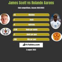 James Scott vs Rolando Aarons h2h player stats