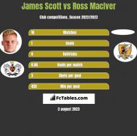 James Scott vs Ross MacIver h2h player stats