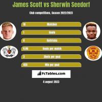 James Scott vs Sherwin Seedorf h2h player stats
