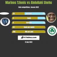 Marinos Tzionis vs Abdullahi Shehu h2h player stats
