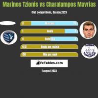 Marinos Tzionis vs Charalampos Mavrias h2h player stats