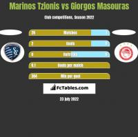 Marinos Tzionis vs Giorgos Masouras h2h player stats