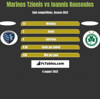 Marinos Tzionis vs Ioannis Kousoulos h2h player stats