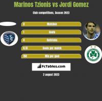 Marinos Tzionis vs Jordi Gomez h2h player stats