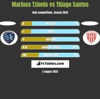 Marinos Tzionis vs Thiago Santos h2h player stats