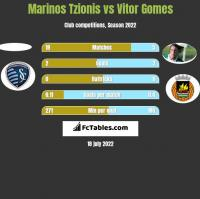 Marinos Tzionis vs Vitor Gomes h2h player stats