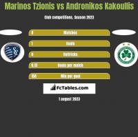 Marinos Tzionis vs Andronikos Kakoullis h2h player stats